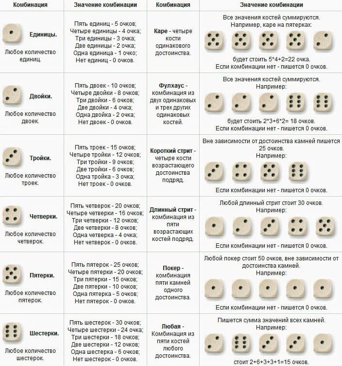 Комбинации покера на костях